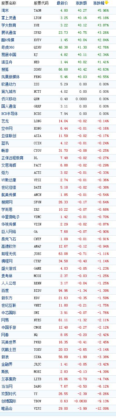 中国概念股周三收盘多数下跌唯品会跌12%