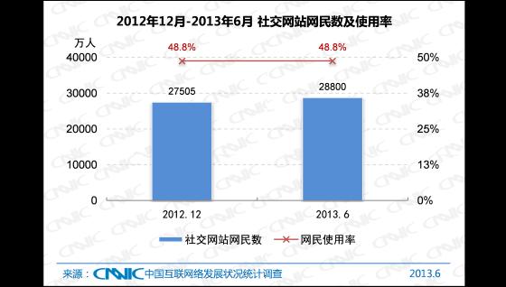 2012.12 -2013.6中国社交网站网民数及使用率