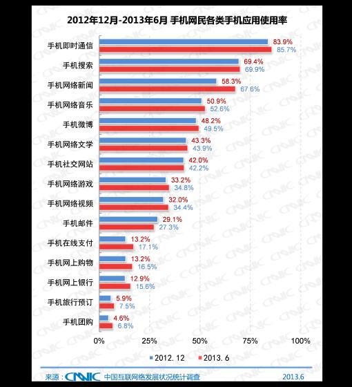 2012.12 -2013.6中国手机网民网络应用