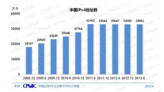 图 15 中国IPv4地址数量