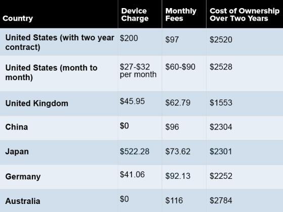 各国两年合约iPhone 5售价对比