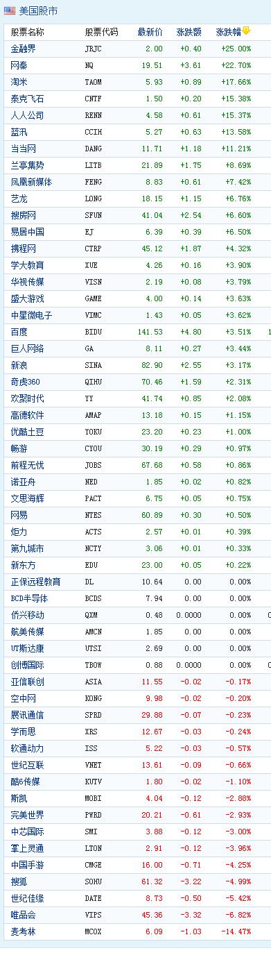 中国概念股周二收盘多数上涨金融界涨25%