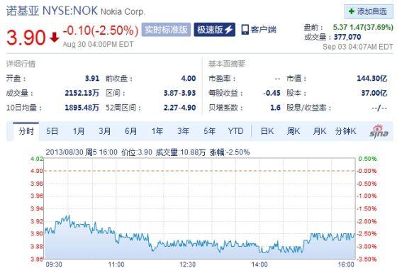 诺基亚股价盘前大涨38% 创52周新高
