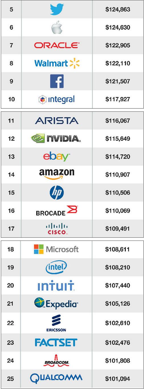 25家公司程序员年薪图:苹果仅第6微软第18