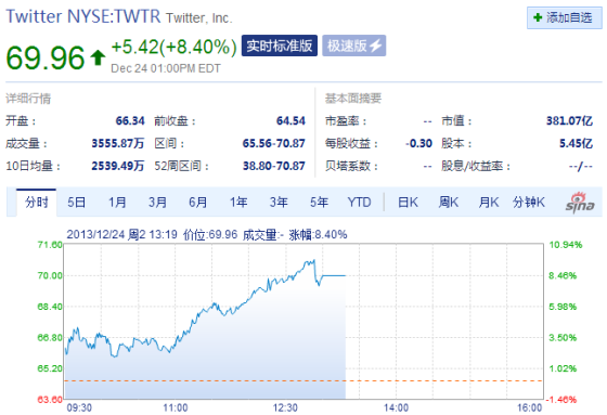 Twitter周二收盘股价暴涨8%