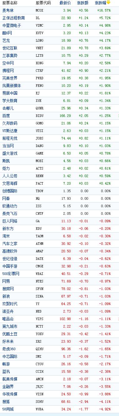 中国概念股周二收盘涨跌互现麦考林涨16%