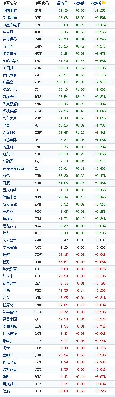 中国概念股周三收盘涨跌互现中国手游涨19%