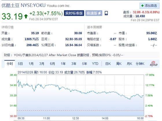 优酷土豆发财报后收盘股价涨7%