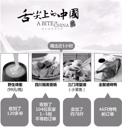 《舌尖上的中国》带动电商食品销量