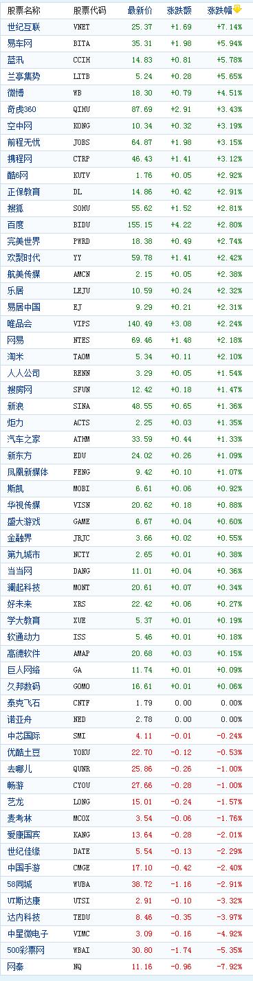 中国概念股周二收盘多数上涨世纪互联涨7%