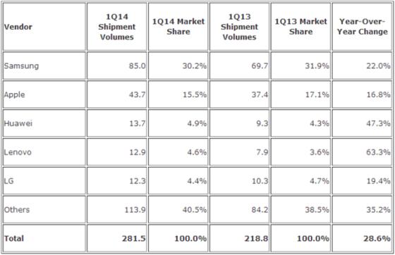 IDC:2014年第一季度全球智能手机出货量报告。
