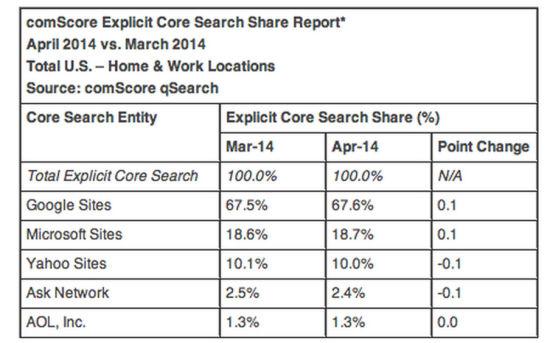 雅虎在美国搜索市场的份额已经跌倒10%的关口
