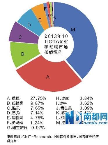 2013年10月OTA企业移动端市场份额情况