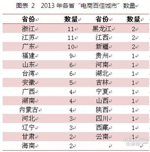 (说明:北京、上海、天津、重庆四个直辖市未列入上表。)来源:阿里研究院,2014年3月