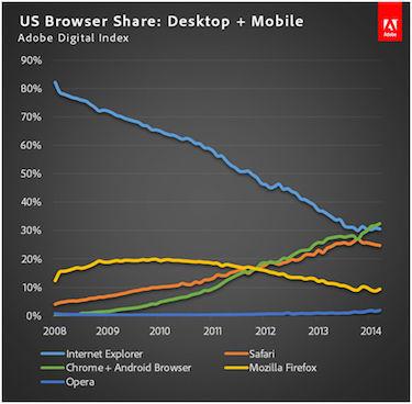 谷歌Chrome超越IE成美国最受欢迎浏览器