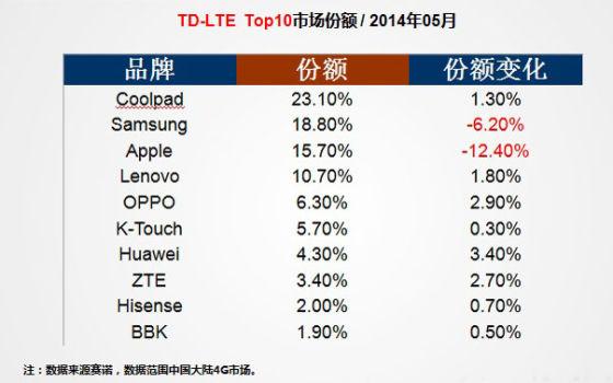 赛诺5月份中国TD-LTE市场份额排名