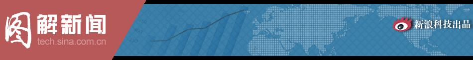 图解新闻:阿里巴巴投资史