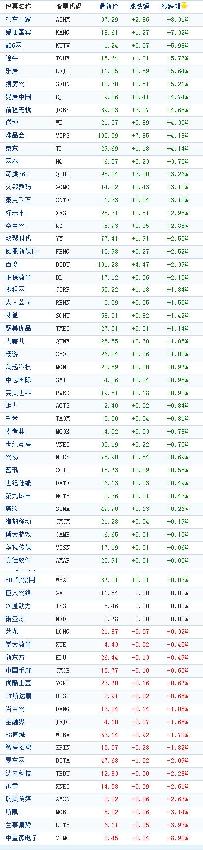 中国概念股周二收盘涨跌互现第九城市涨7%