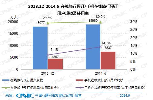 图 23 2013.12-2014.6在线旅行预订/手机在线旅行用户规模及使用率