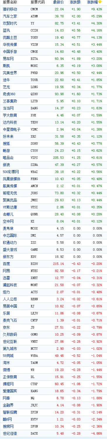 中国概念股周三收盘涨跌互现猎豹移动涨9%