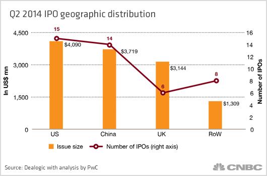 2014年第二季度IPO科技公司地区分布情况