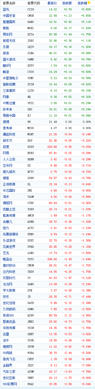 中国概念股周三收盘多数下跌500彩票网跌8%