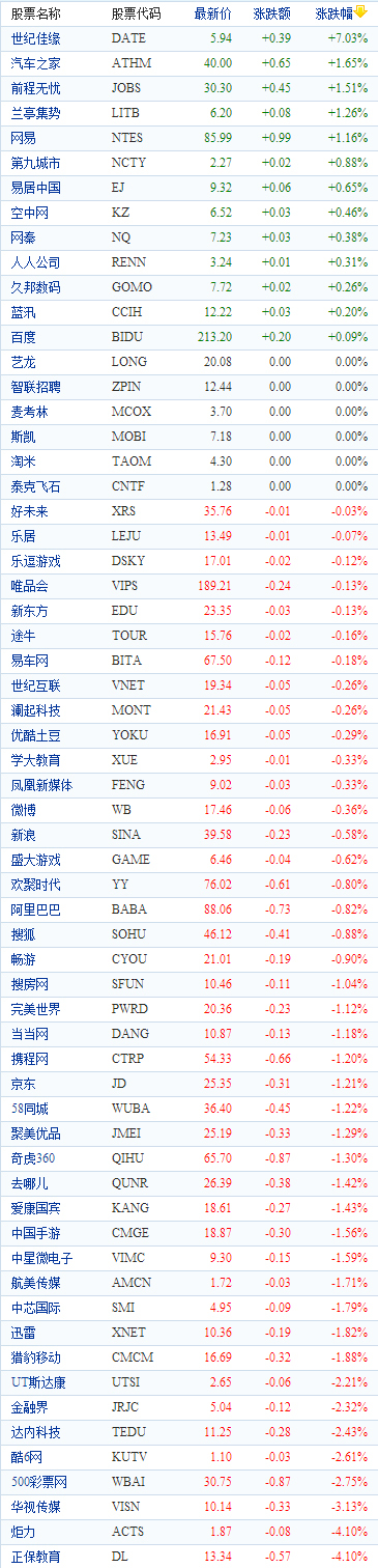 中国概念股周五早盘多数下跌:正保教育跌4.1%