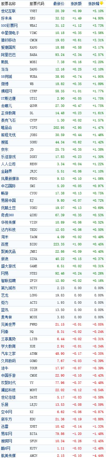 中国概念股周三早盘普涨世纪互联涨5%