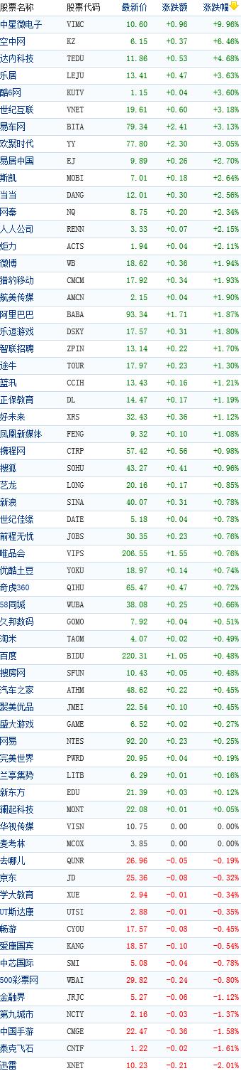 中国概念股周四早盘普涨中星微大涨10%