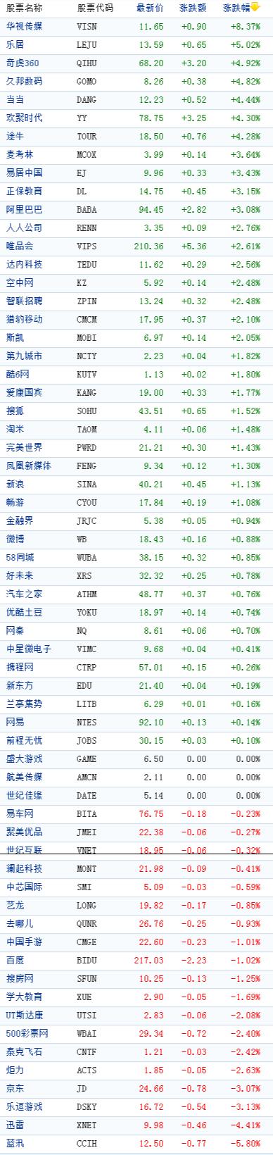 中国概念股周四收盘涨跌互现华视传媒涨8%