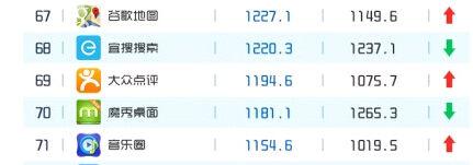 易观智库APP百强排行榜,魔秀名列第70,领跑桌面类APP