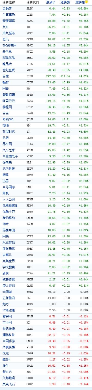 中国概念股周一收盘多数上涨金融界大涨16%