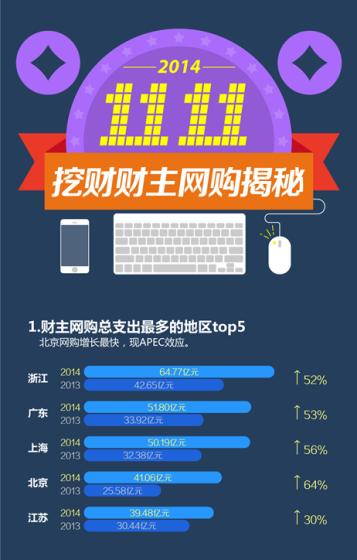 2014年双十一网购研究报告出炉