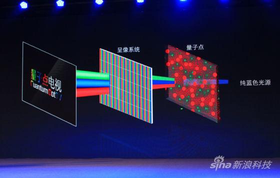 量子点电视成像原理