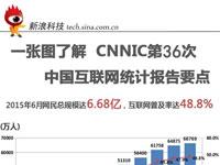 一张图了解CNNIC第36次中国互联网统计报告要点