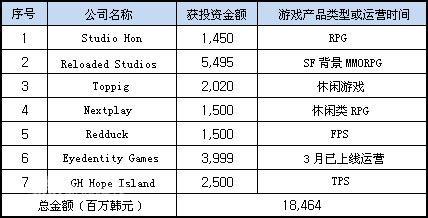 科技时代_腾讯联手基金斥资一亿投资七家韩国网游公司
