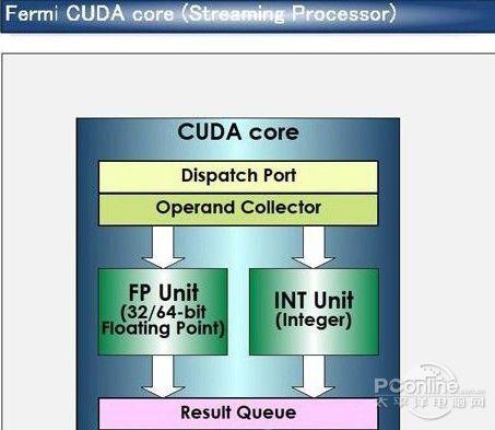 CPU遭遇瓶颈效应 GPU催热桌面高性能计算_