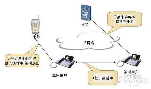 宽带多业务终端增值业务探讨