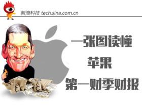 一张图读懂苹果财报