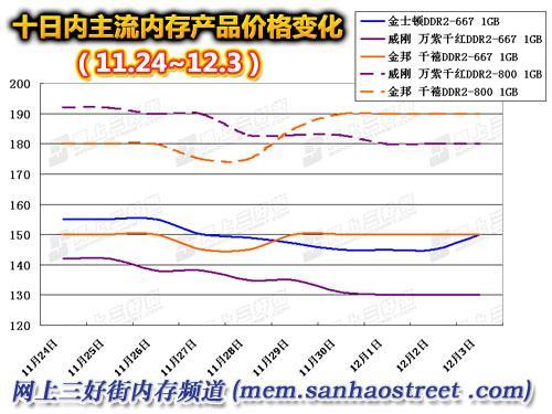 DDR2止跌DDR开涨近期升级内存赶紧出手
