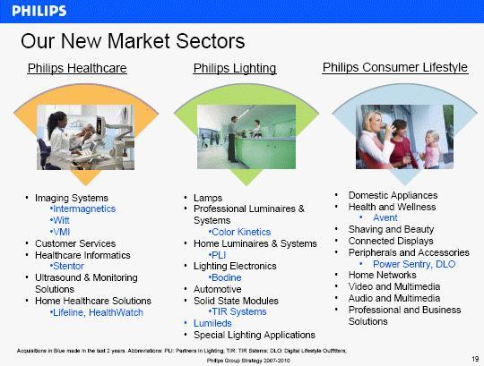 从2008年1月1日开始,飞利浦全球业务将重新划分为三大核心部门 按照2010发展蓝图,从2008年1月1日起,消费电子和家庭小电器业务合并成为飞利浦优质生活(Consumer Lifesyle)业务,家庭医疗保健业务(前个人医疗保健业务)与医疗系统业务合并为飞利浦医疗保健(Healthcare)业务。通过这样的调整,飞利浦将其组织结构简化为三个核心业务部门(Core Sector):飞利浦医疗保健,飞利浦照明(Lighting)以及飞利浦优质生活,今后事业部在名称上将不复存在。在飞利浦官方的新闻稿中