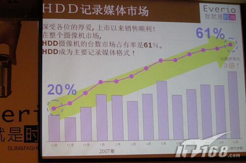 眼花缭乱看要点2008年DV发展趋势谈