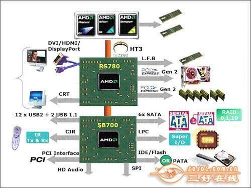 该出手了全系列11款特色780G主板推荐