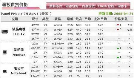 日韩系狂降看近期优惠幅度最大的液晶