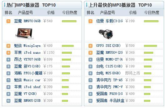 每日数码:佳能单反狂降千元X61跌破8千(4)