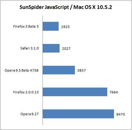 IE7/Firefox/Opera/Safari浏览器性能对比(3)