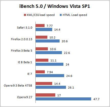 IE7/Firefox/Opera/Safari浏览器性能对比