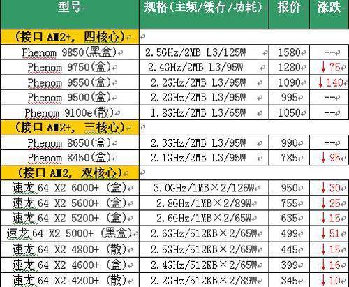 "CPU降价迎暑期""英超""大战激情上演(4)"