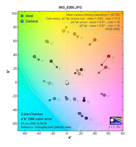 出色入门级单反相机佳能450D详尽评测(10)