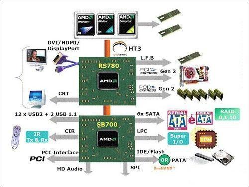 集成主板玩转高清AMD整合平台搭配指南